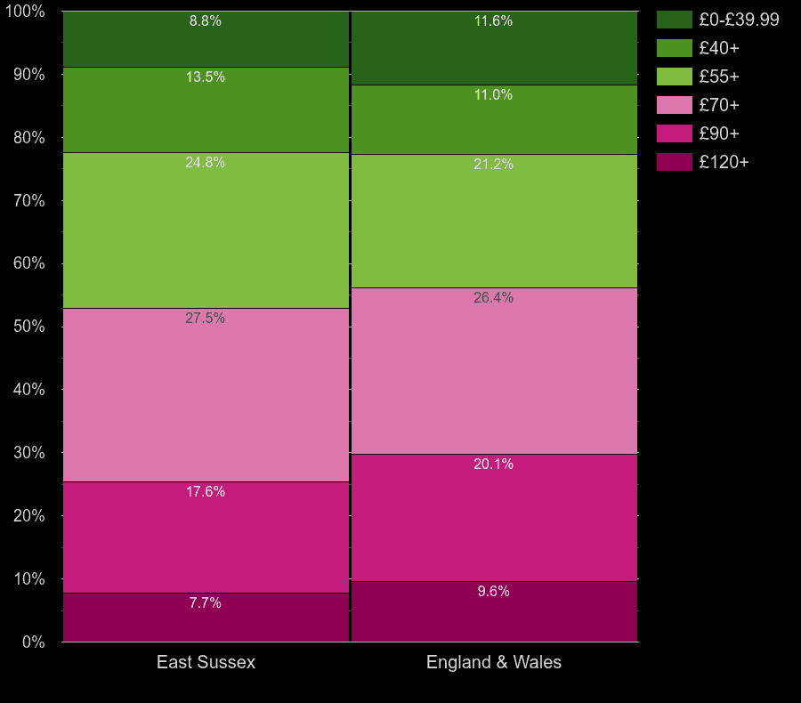 East Sussex houses by heating cost per square meters