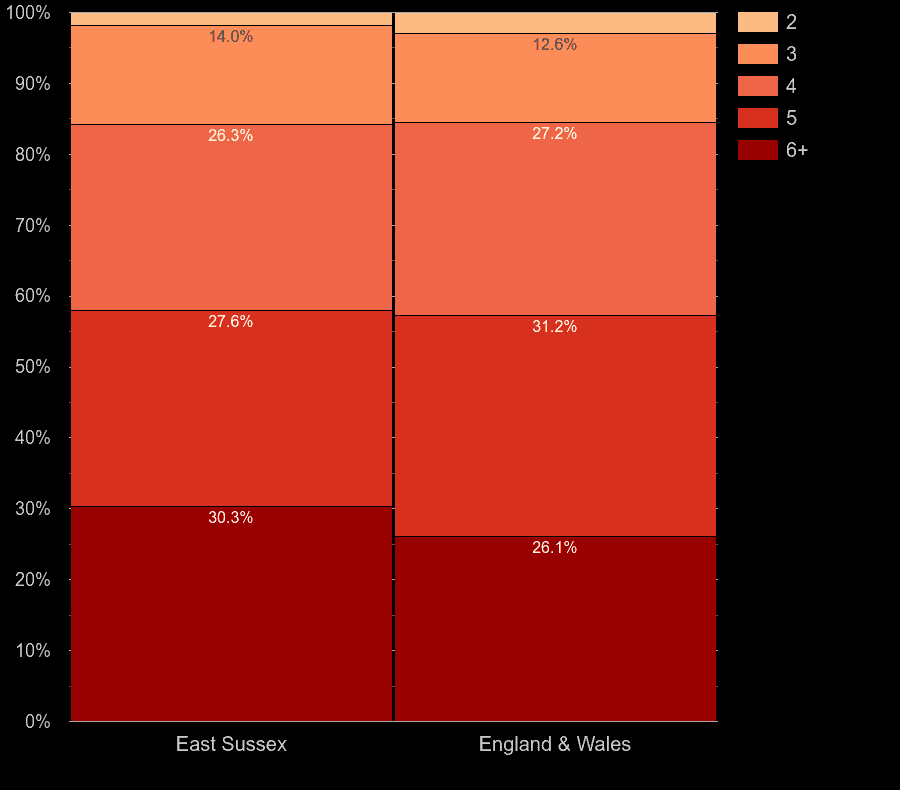East Sussex houses by number of rooms