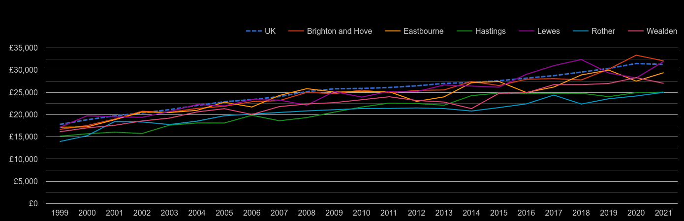 East Sussex median salary by year
