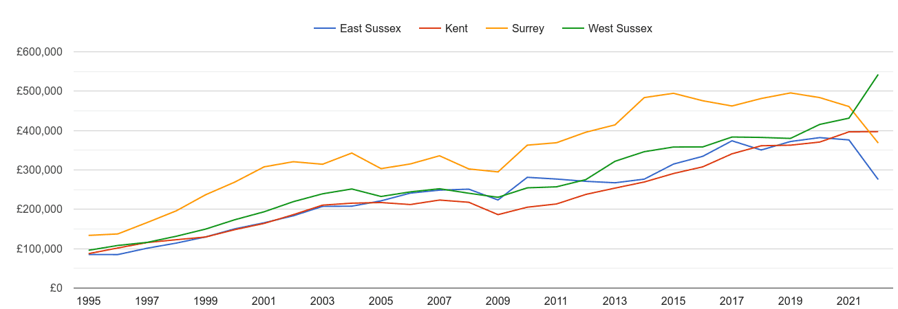 East Sussex new home prices and nearby counties