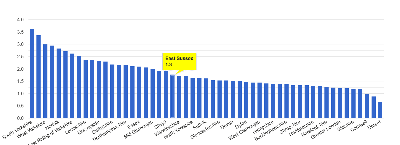 East Sussex other crime rate rank