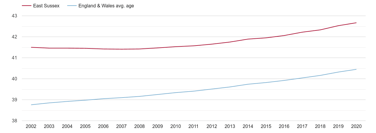 East Sussex population average age by year