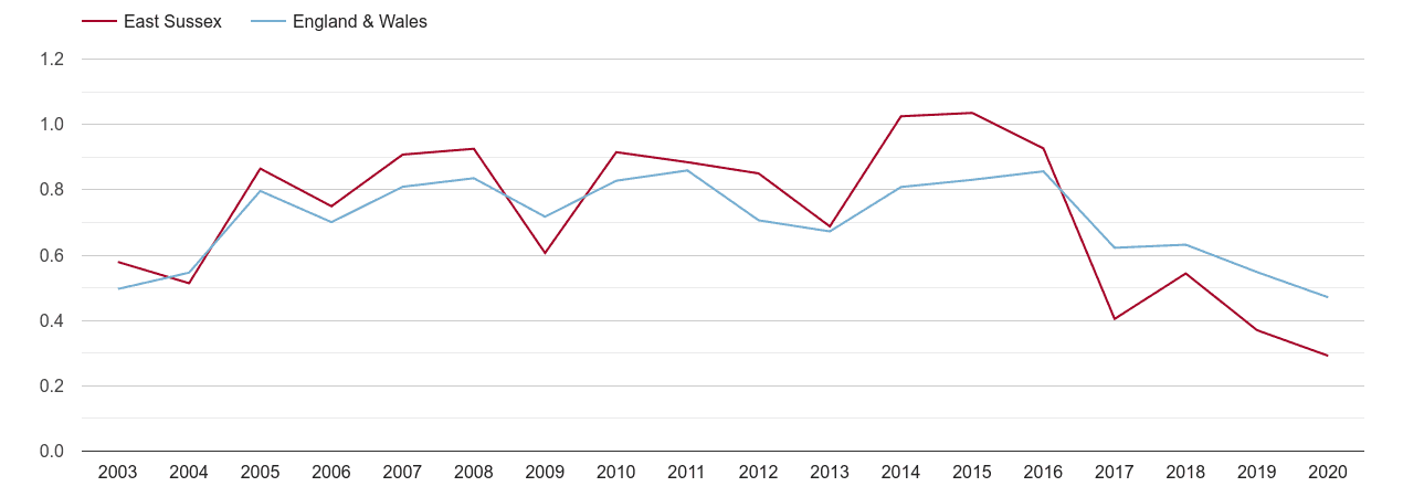 East Sussex population growth rate