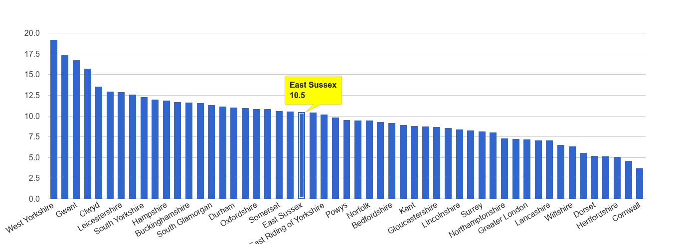 East Sussex public order crime rate rank