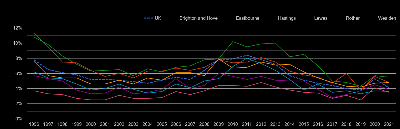 East Sussex unemployment rate by year