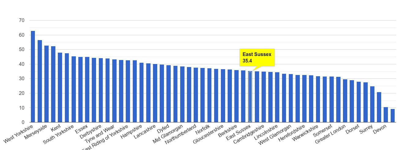 East Sussex violent crime rate rank