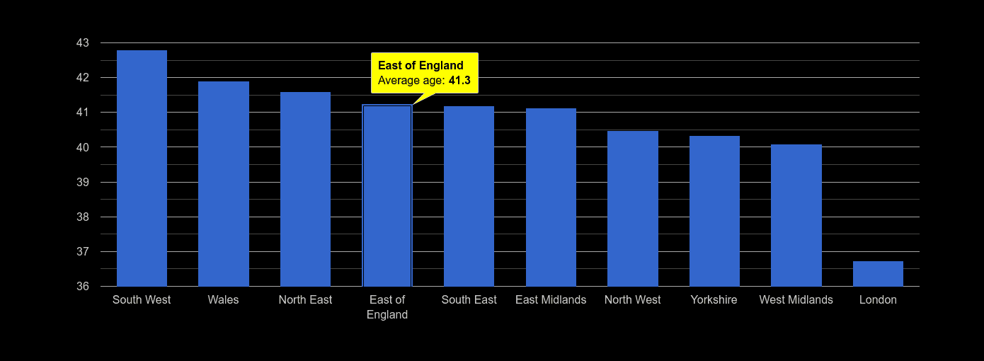 East of England average age rank by year