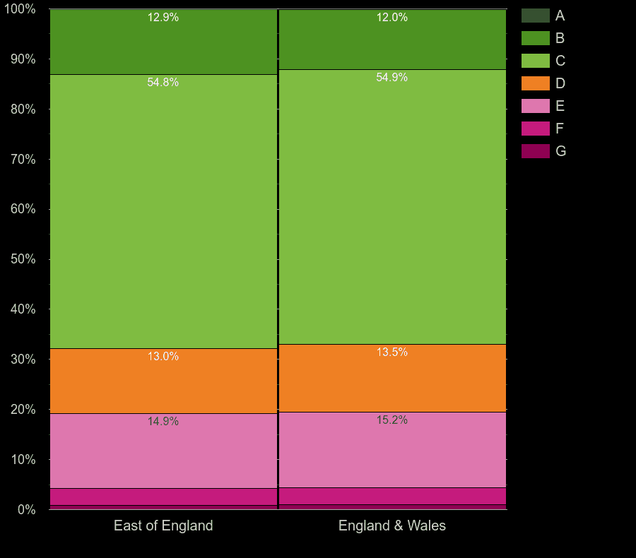 East of England homes by energy rating