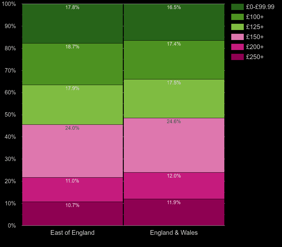 East of England homes by heating cost per room