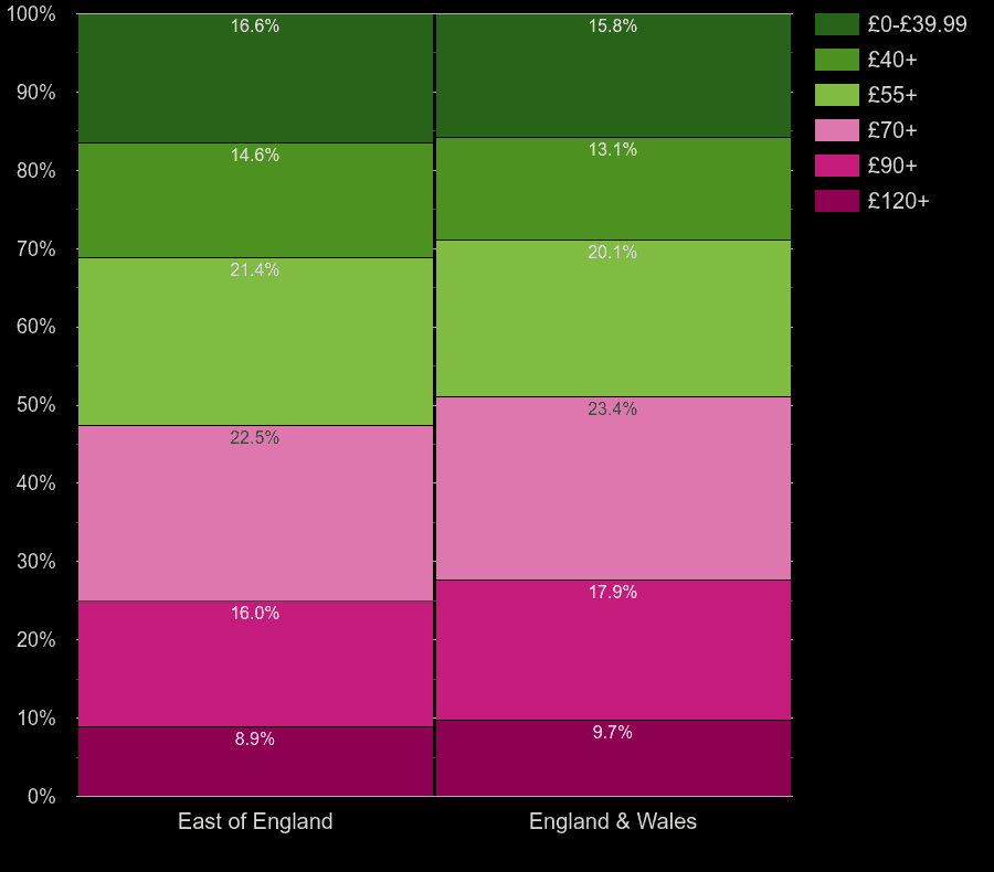 East of England homes by heating cost per square meters