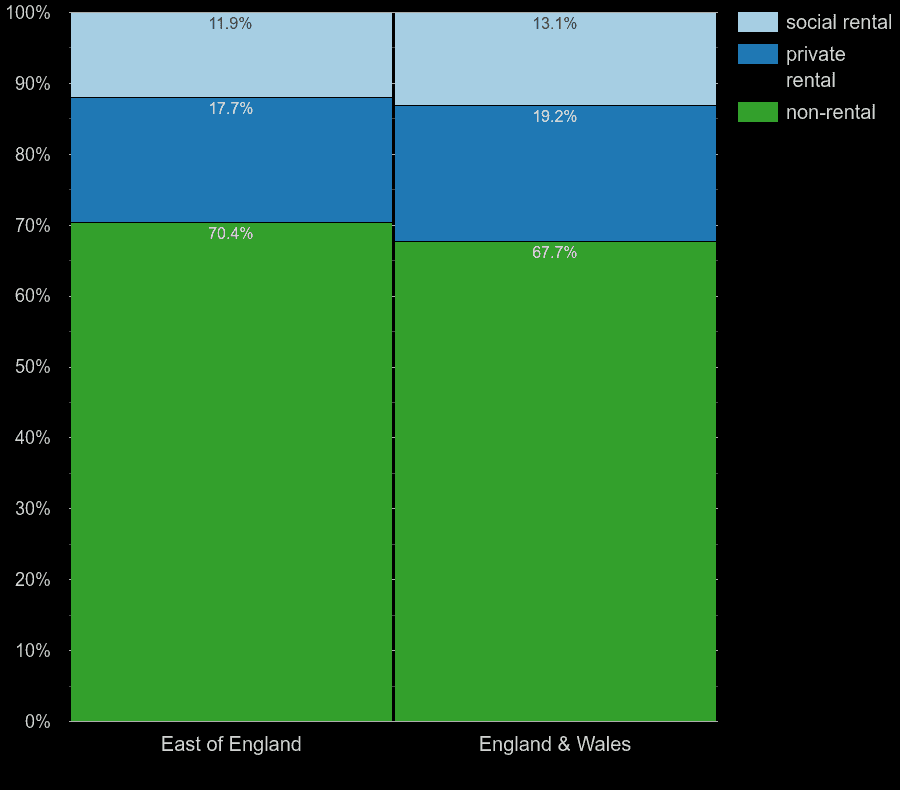 East of England homes by rental type