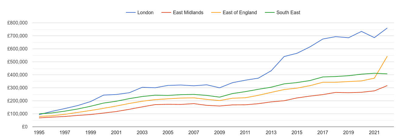 East of England new home prices and nearby regions