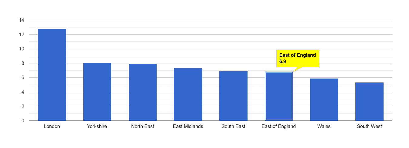 East of England other theft crime rate rank