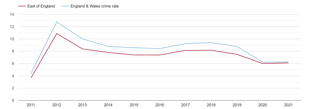 East of England other theft crime rate
