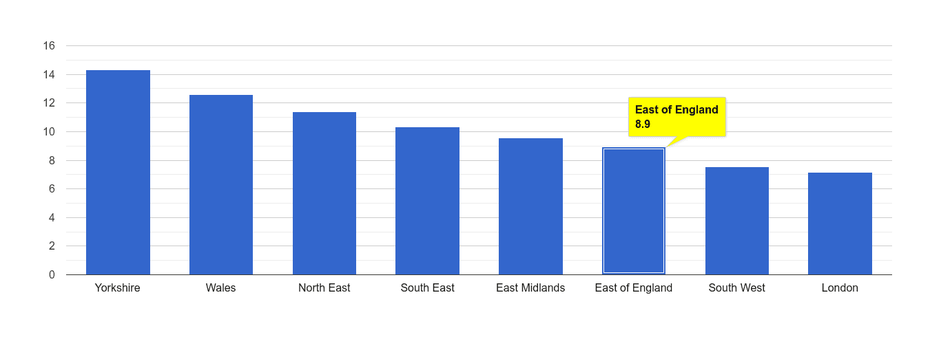 East of England public order crime rate rank