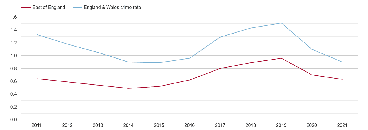 East of England robbery crime rate