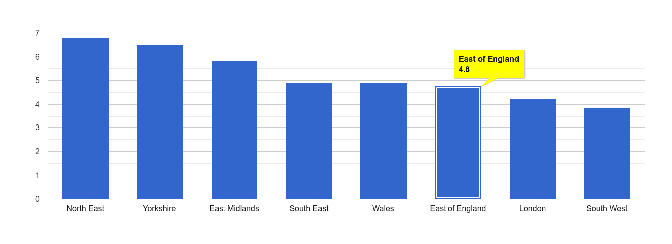 East of England shoplifting crime rate rank