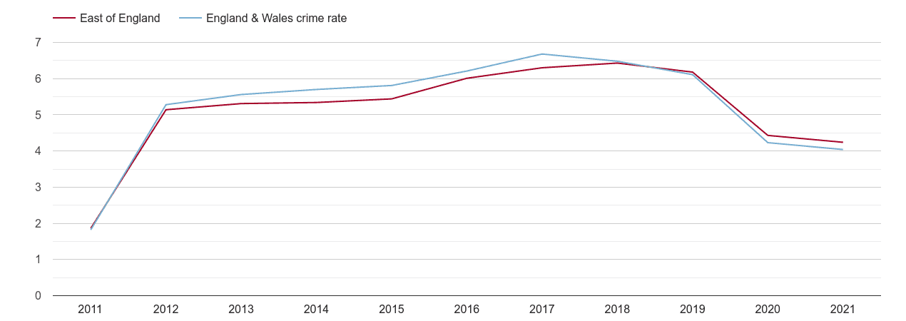 East of England shoplifting crime rate