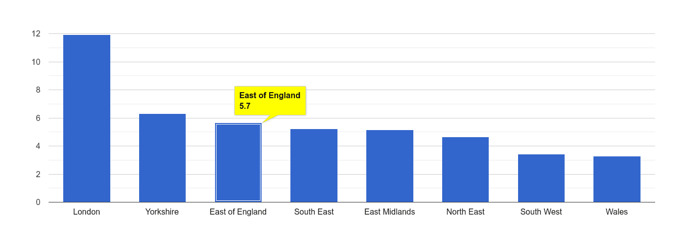 East of England vehicle crime rate rank
