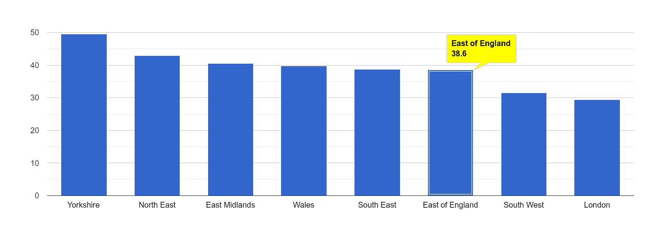 East of England violent crime rate rank