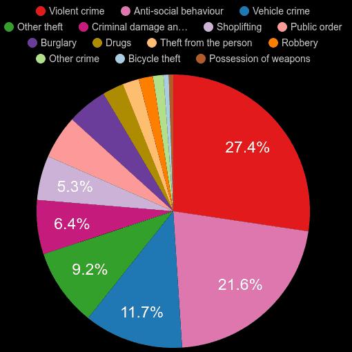 Enfield crime statistics