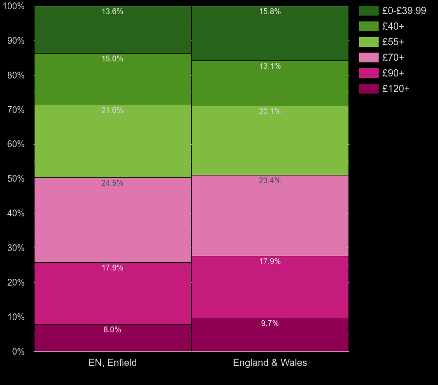 Enfield homes by heating cost per square meters