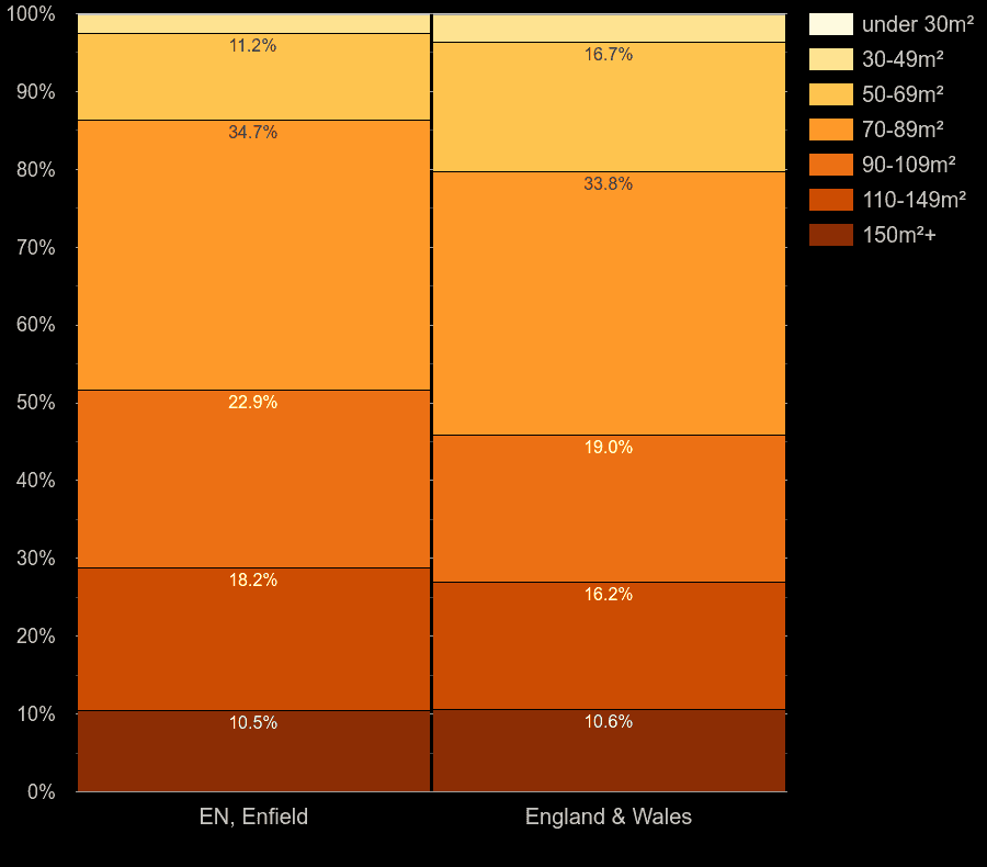 Enfield houses by floor area size