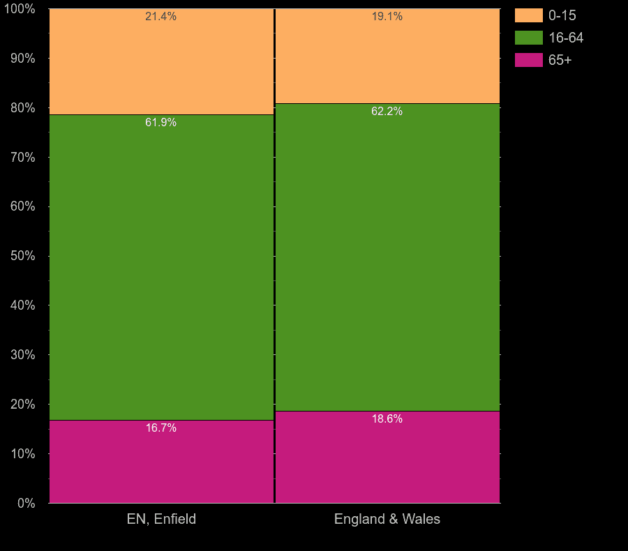 Enfield working age population share