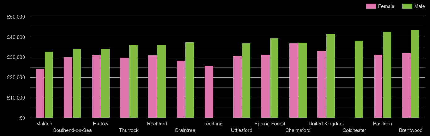 Essex average salary comparison by sex
