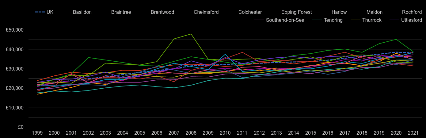 Essex average salary by year