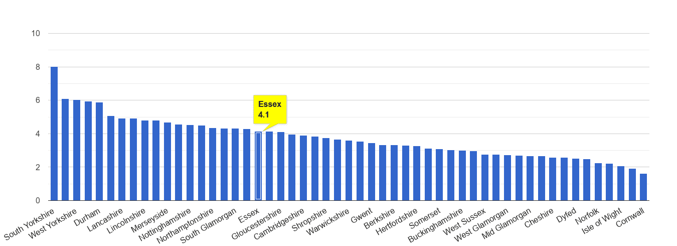 Essex burglary crime rate rank