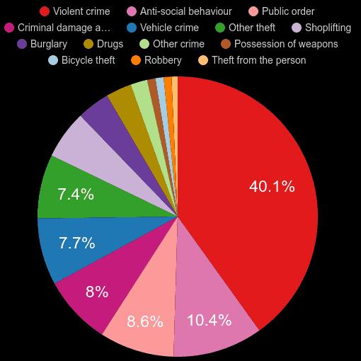 Essex crime statistics