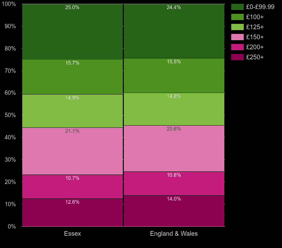 Essex flats by heating cost per room