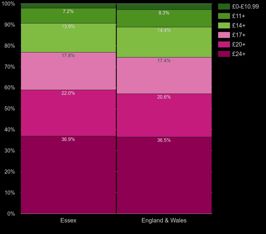 Essex flats by lighting cost per room