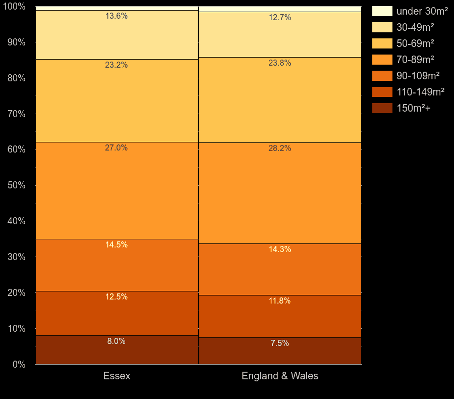 Essex homes by floor area size