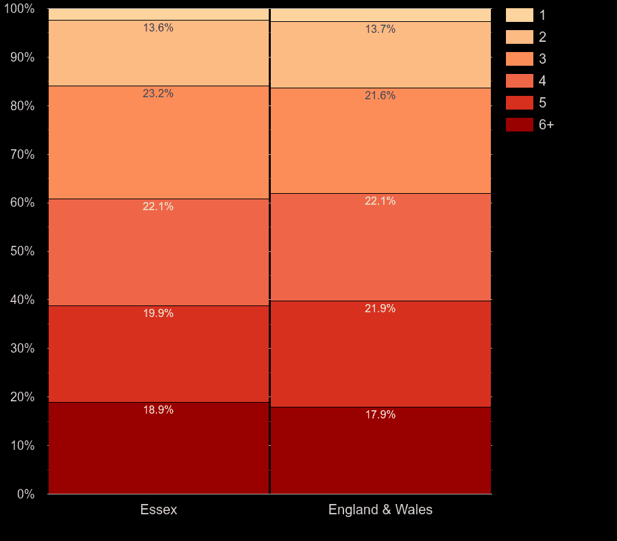 Essex homes by number of heated rooms