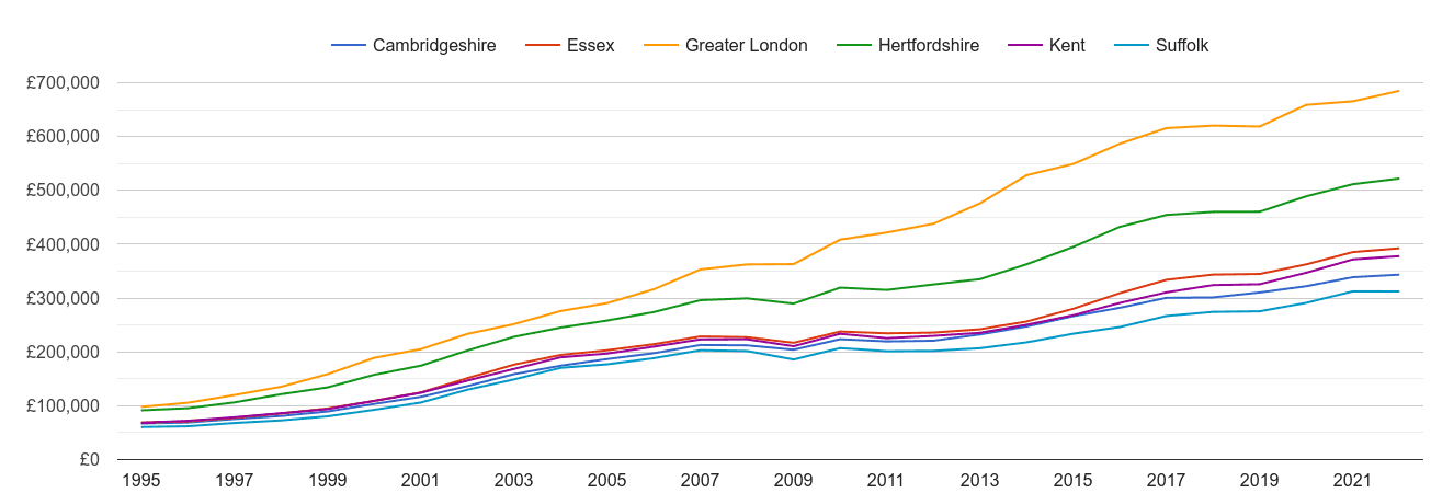 Essex house prices and nearby counties
