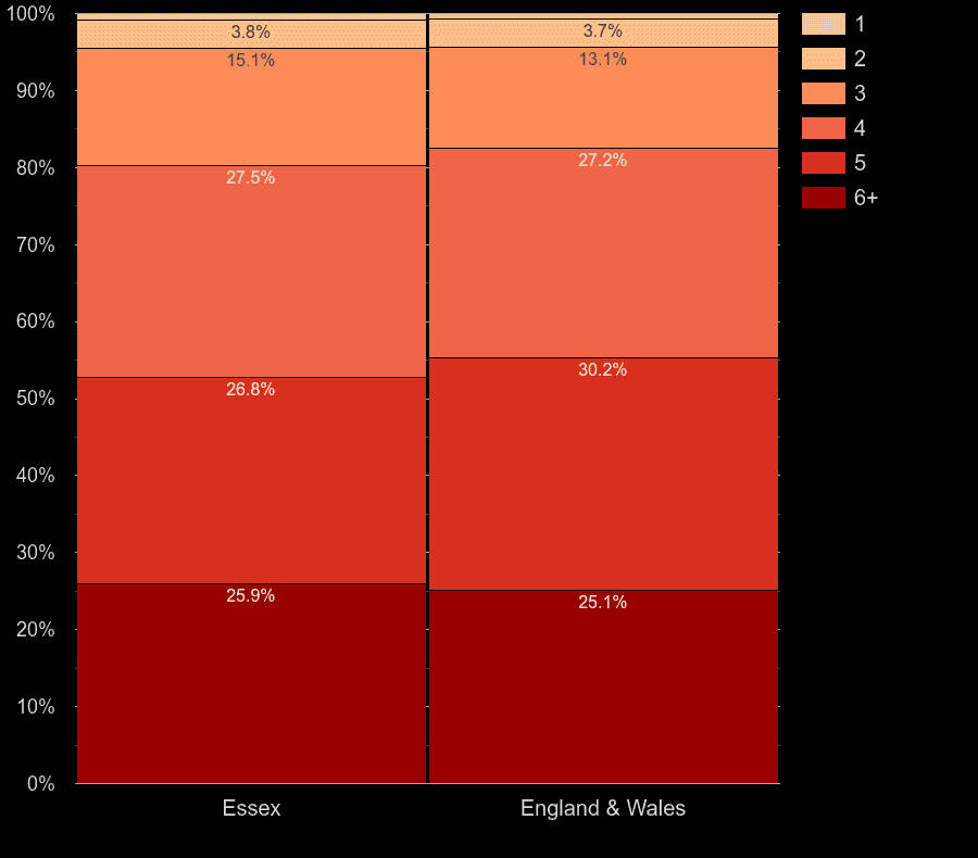 Essex houses by number of heated rooms