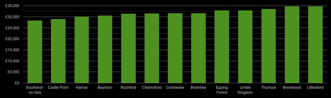 Essex median salary comparison