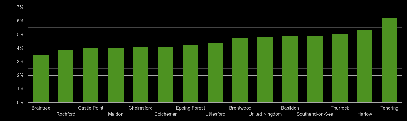 Essex unemployment rate comparison