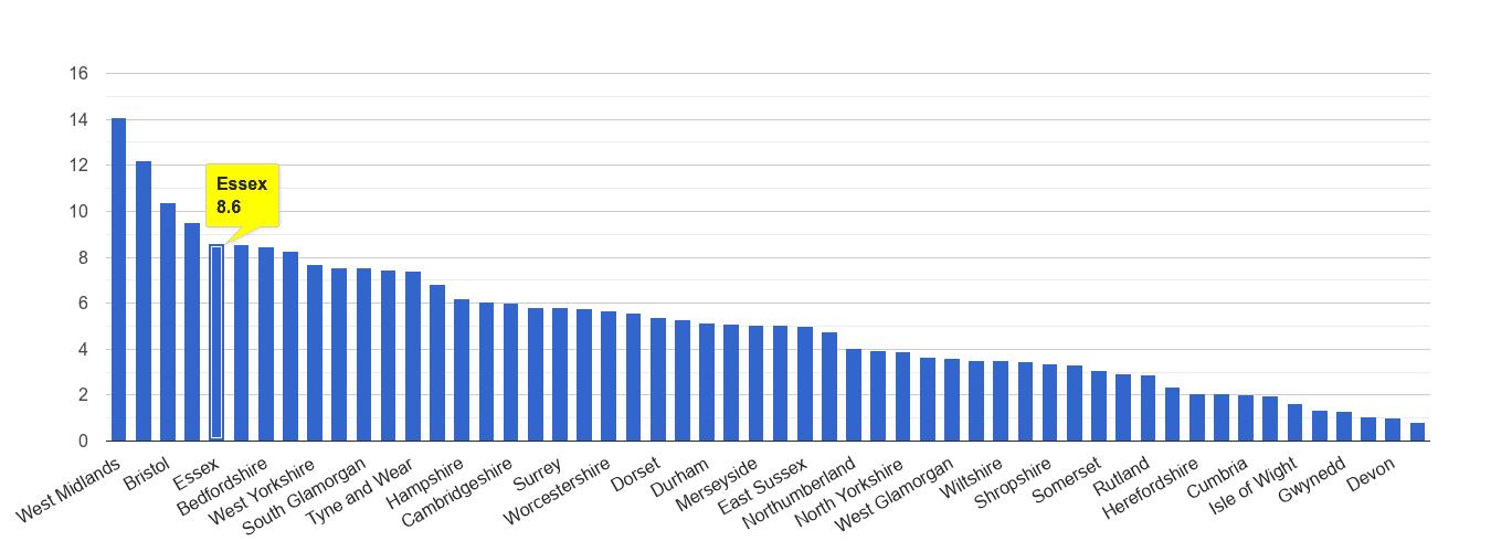 Essex vehicle crime rate rank