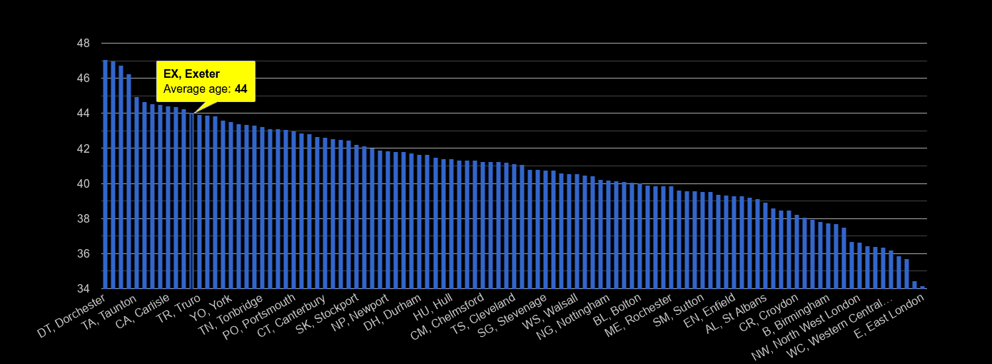 Exeter average age rank by year