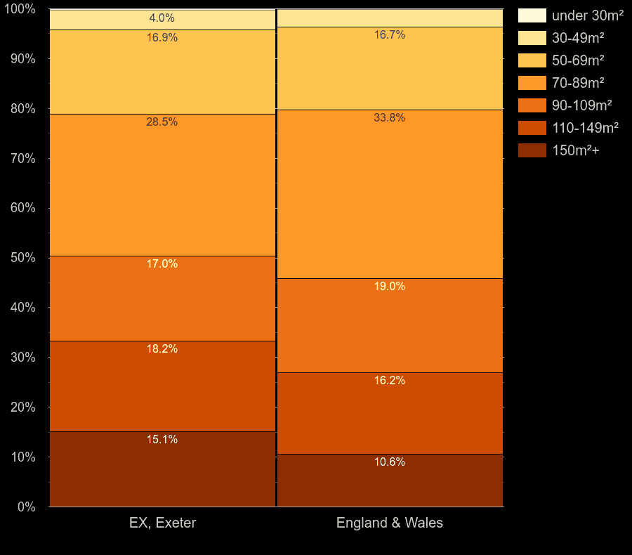 Exeter houses by floor area size