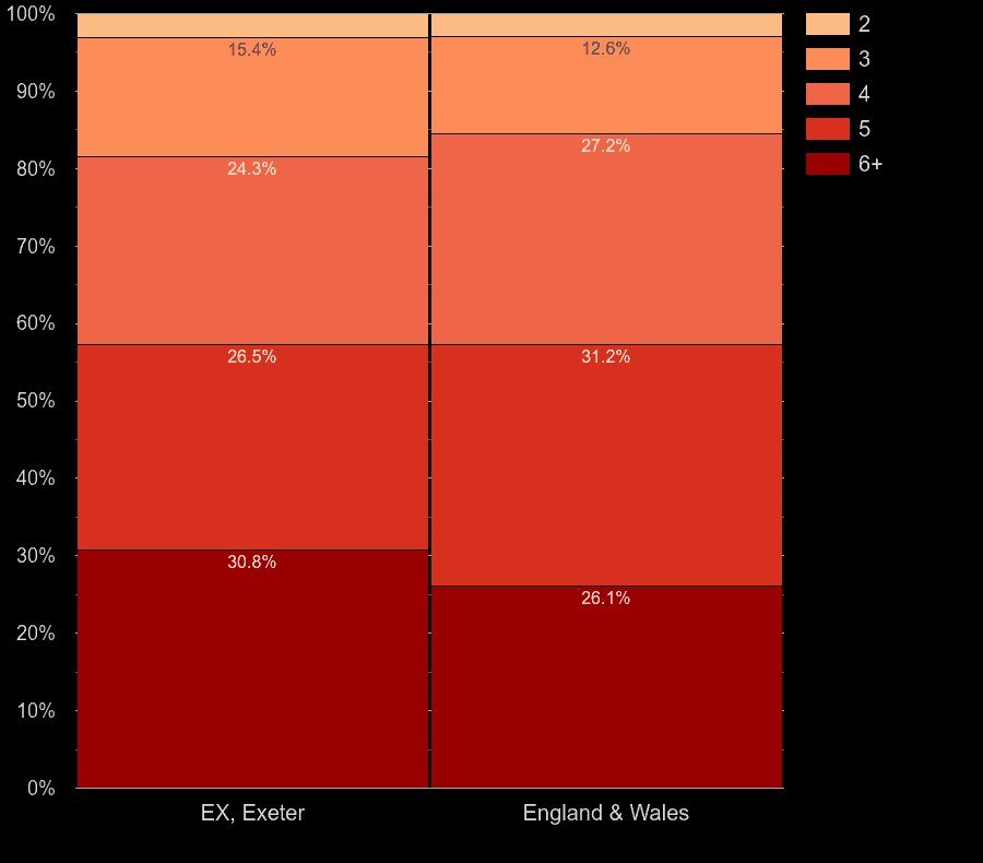 Exeter houses by number of rooms