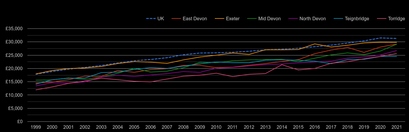 Exeter median salary by year