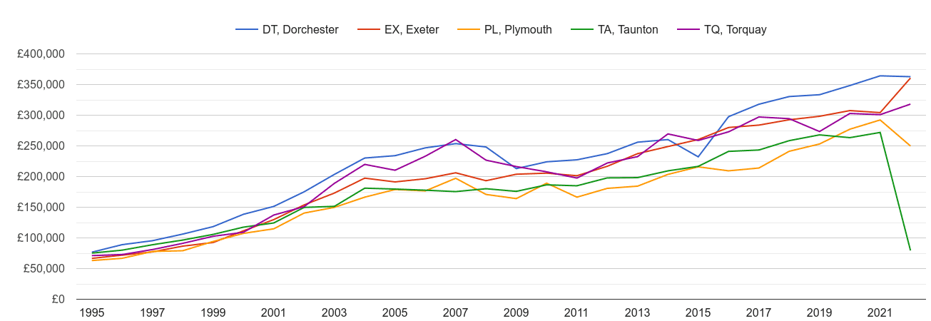 Exeter new home prices and nearby areas