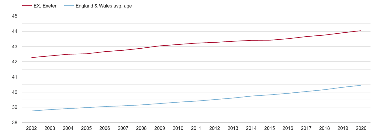 Exeter population average age by year