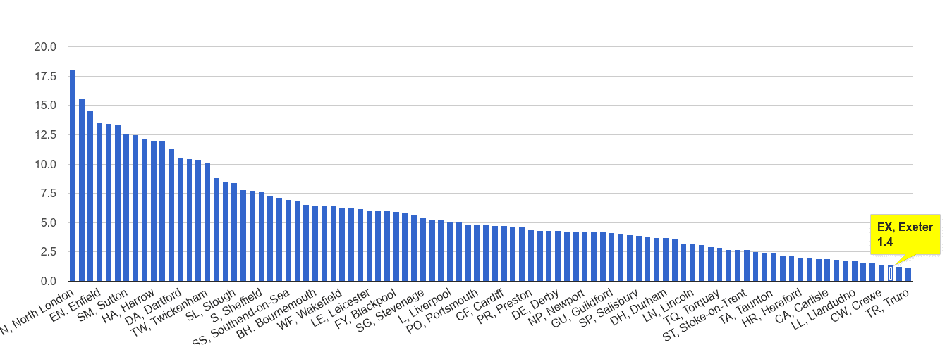 Exeter vehicle crime rate rank