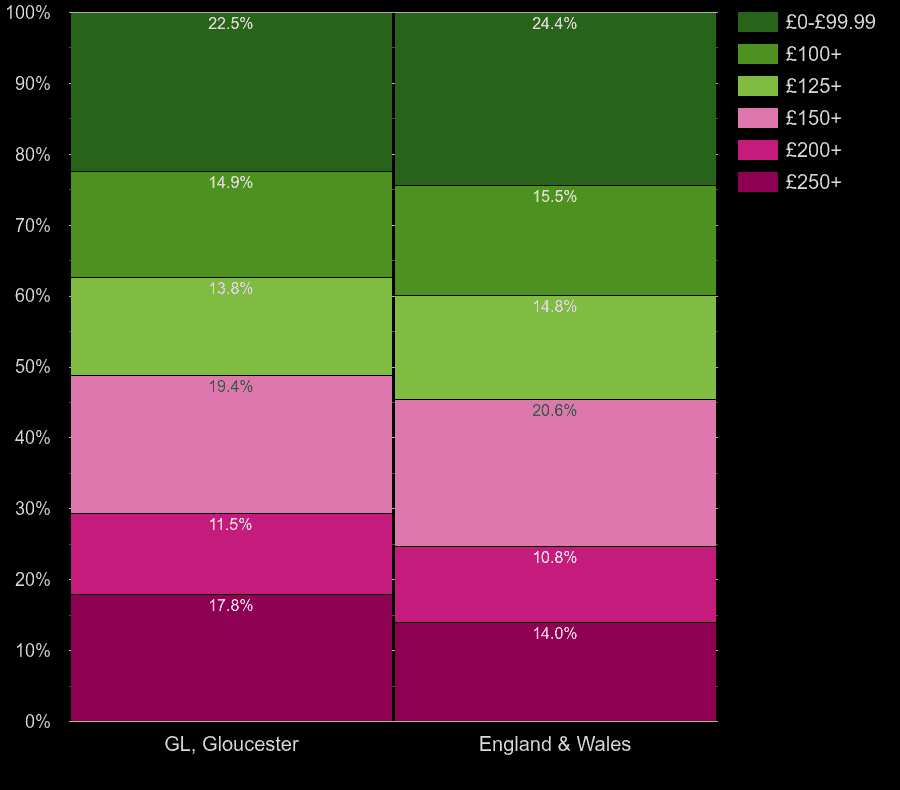 Gloucester flats by heating cost per room