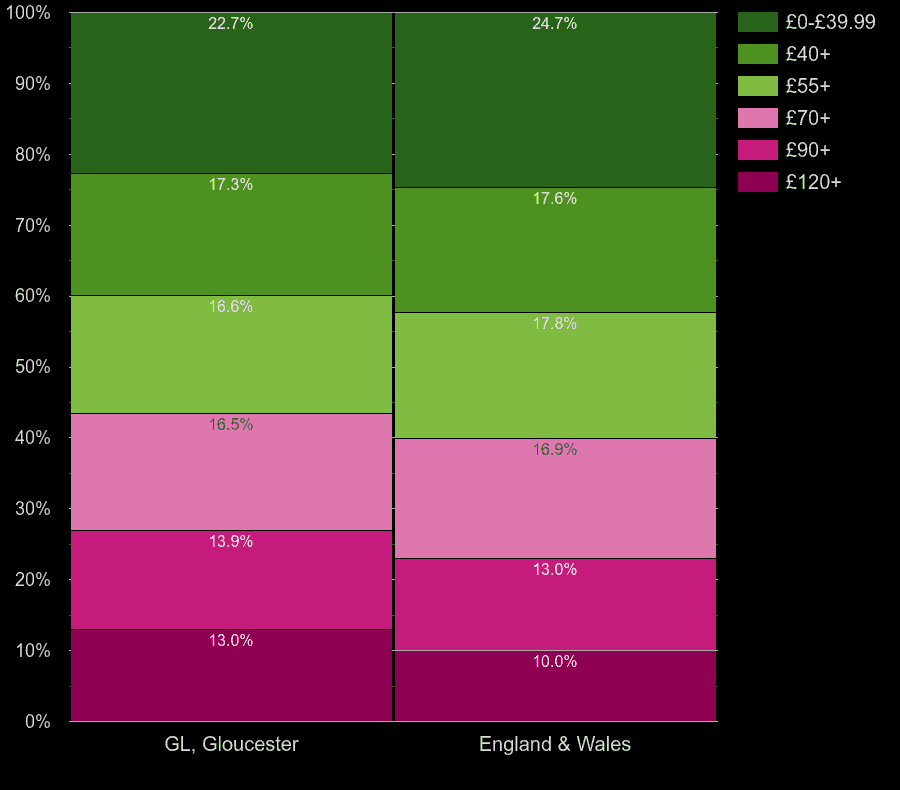 Gloucester flats by heating cost per square meters
